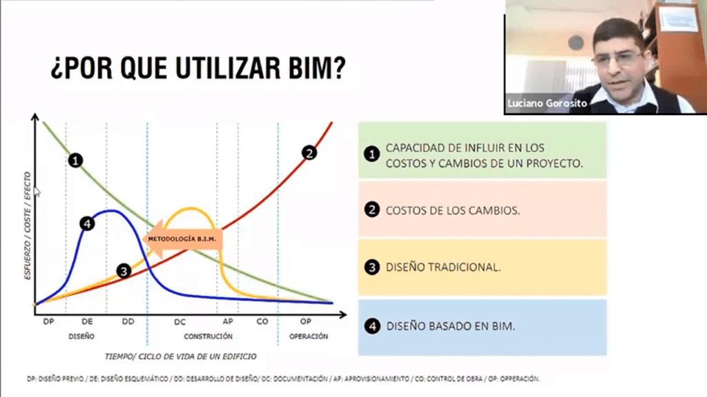 ¿Por qué utilizar BIM?